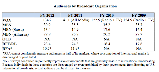 BBG Global Audience Estimate From the FY 2012 Performance and Results Report. BBG admitted that FY2011 results were overestimated due to errors.